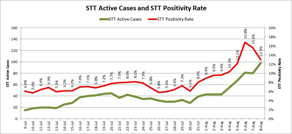 st. thomas covid-19 cases