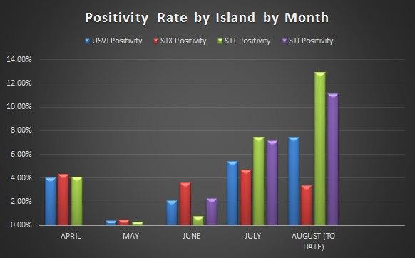 usvi test positivity rate